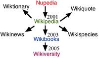 Wikicreation