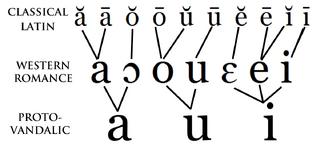 Protovandalic-vowels