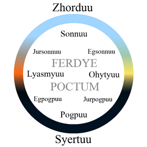 FERDYE POCTUM