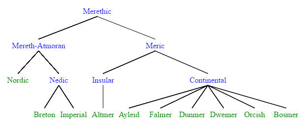 File:MerethicTree.png