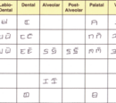 Iáþi/Writing Systems