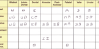 Iáþi/Writing Systems