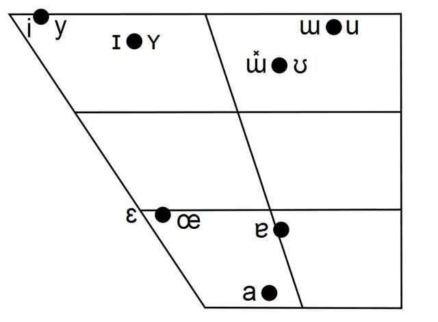File:Huatsian Vowel Chart.png