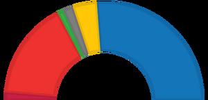 21st Parliament