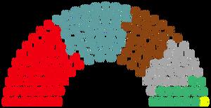 2033 Parliament Composition