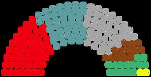 2030 Parliament Composition
