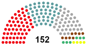 2027 Parliament Composition