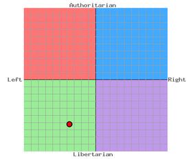 FeiWen PoliticalCompass