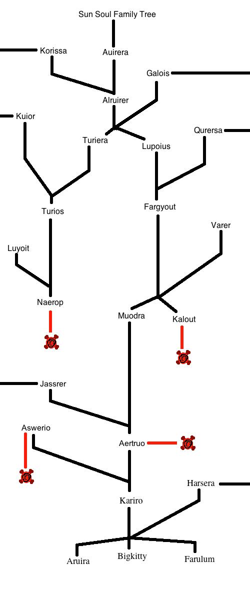 Sun Soul Family Tree