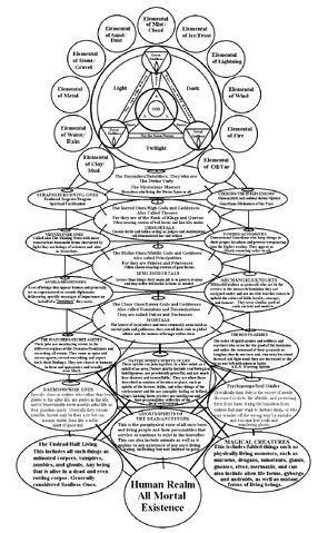 File:Ultimate Pagan Chart.jpg
