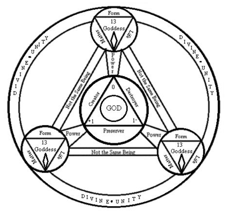 File:Divine Unity.jpg