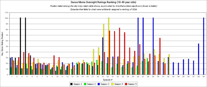 Dance Moms ratings ranking history