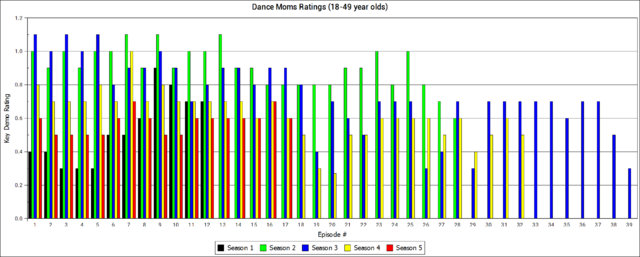 File:Dance Moms Ratings by Season and Episode - through Showdown in Pittsburgh Part 1.png