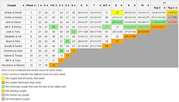Scoring Chart 17