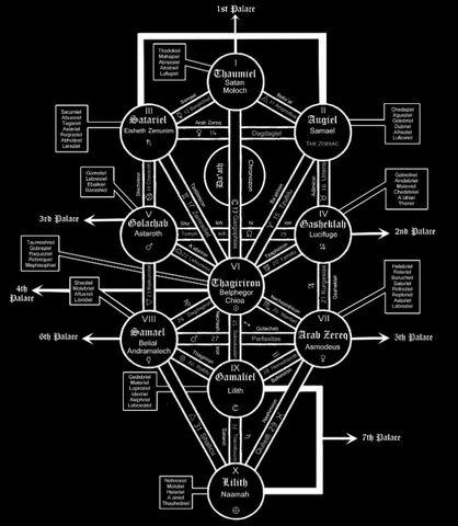 Archivo:Qliphoth Tree.jpg
