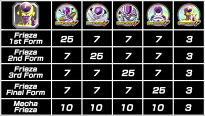 Table of frieza medals