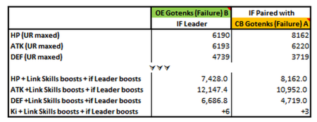 File:OE Gotenks (Failure) B CB Gotenks (Failure) A.png