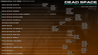 Dead Space Stories and Key Characters