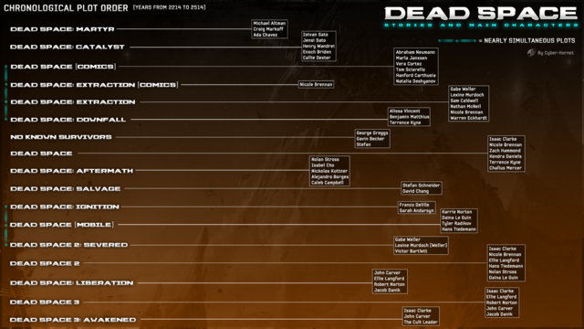 File:The Dead Space lore and key characters.png
