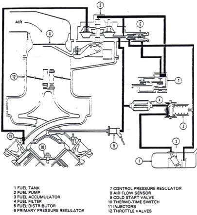 delorean engine diagram basic engine diagram engine 350 image - fuelroutingdiagramdwm.png | delorean tech wiki ...