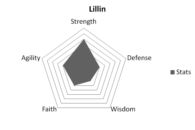 File:LillinStats.png