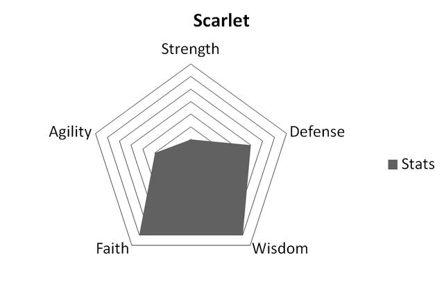 File:ScarletStats.png