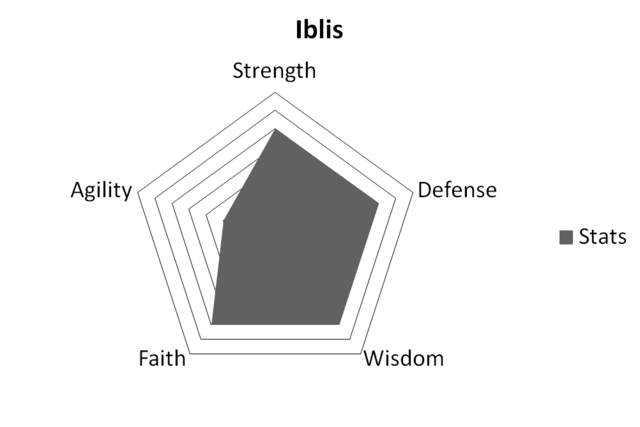 File:IblisStats.png