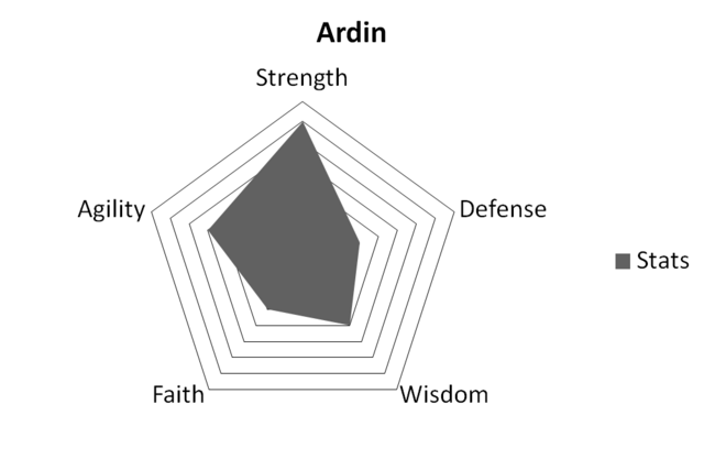 File:ArdinStats.png