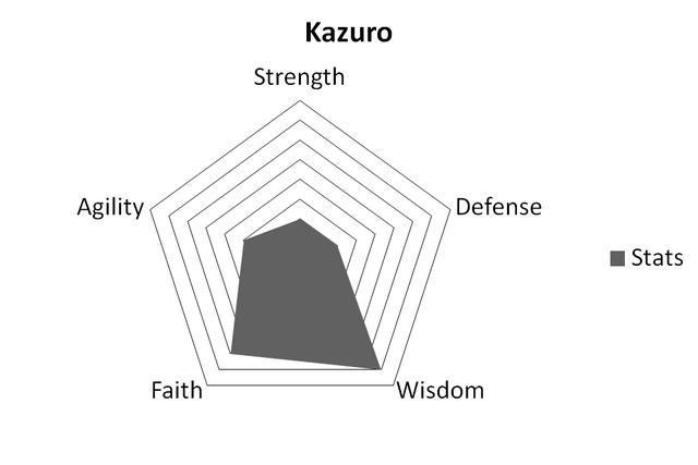 File:KazuroStats.png