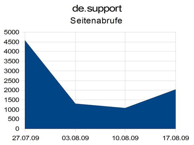 Datei:De-Support-Pv.jpg