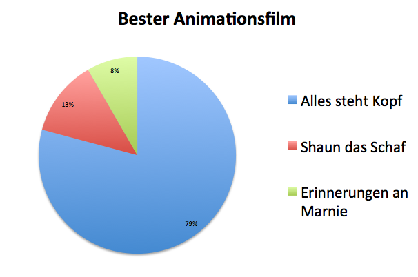 Datei:Bester Animationsfilm.png