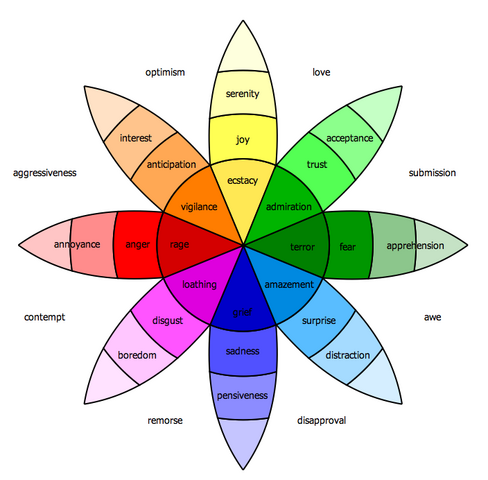 File:Emotion Wheel.png
