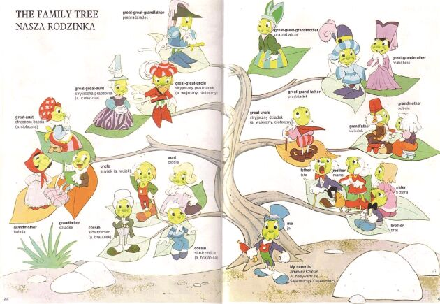 File:Jiminysfamilytree.jpg