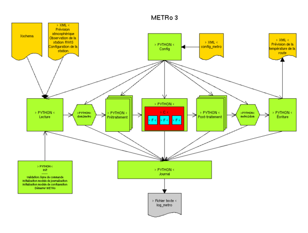 File:Metro 3 schema couleur fr.png