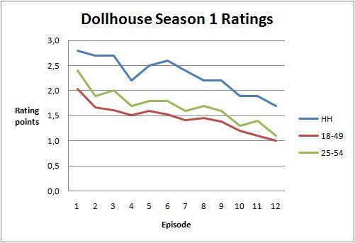 Ratingsseason1diagram