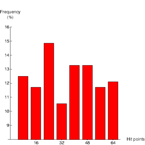 File:Bos2FHistogram.png