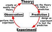 Scientific-method
