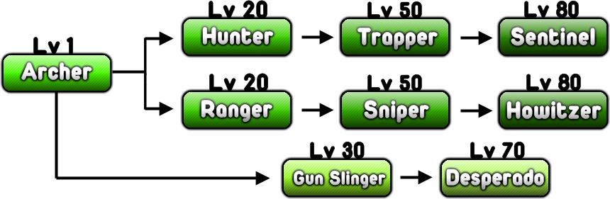 Archer Class