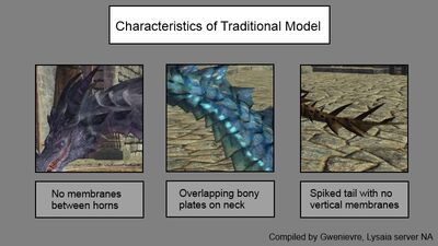 Dragon model characteristics traditional