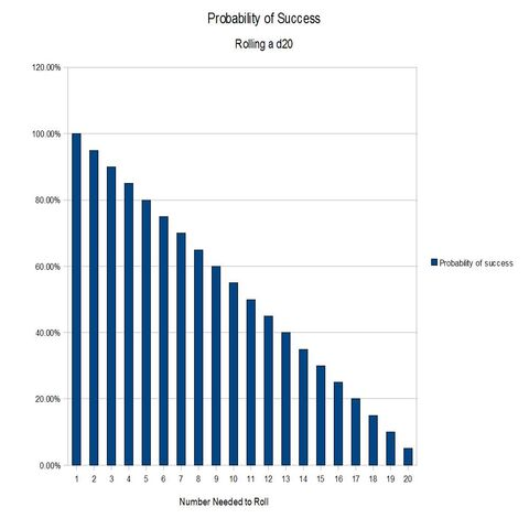 File:Probability of Success - D20 Comparison.jpg