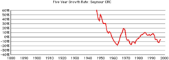 Seymour-crc-gr-growth