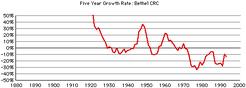 Bethel-crc-growth