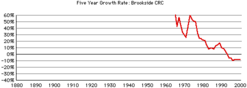Brookside-crc-rates