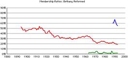 Bethany-rca-rates