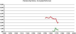 Everglade-rca-gr-rates