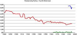 4th-rca-rates