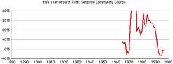 Sunshine-crc-growth