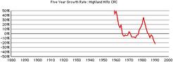 Highland-hills-crc-growth