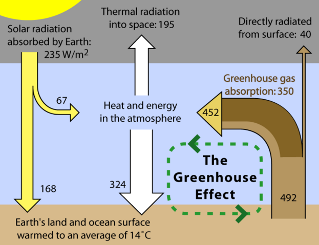 File:Greenhouse Effect.png
