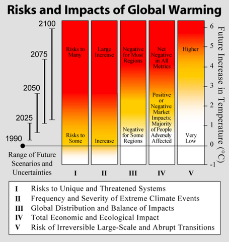 File:Risks and Impacts of Global Warming.png